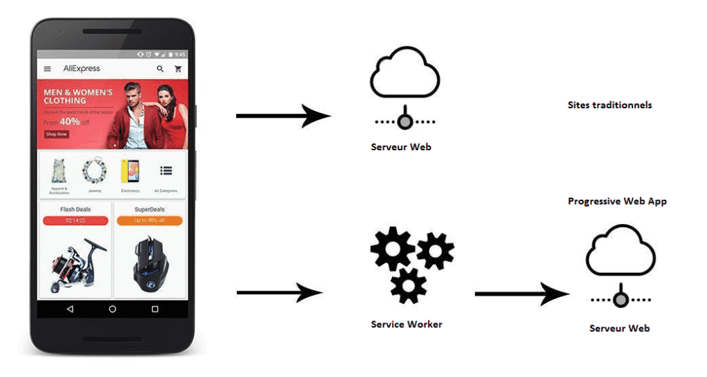 Fonctionnement de la PWA (Progressive Web App) d'Aliexpress